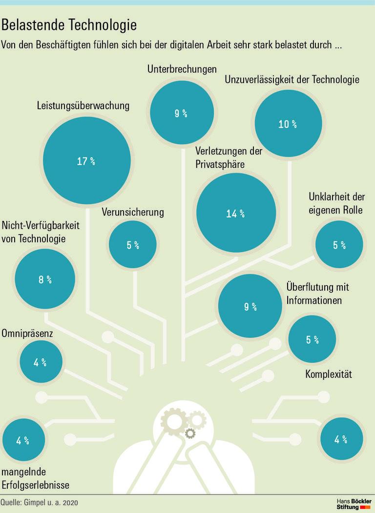 Wenn Digitalisierung Stress macht