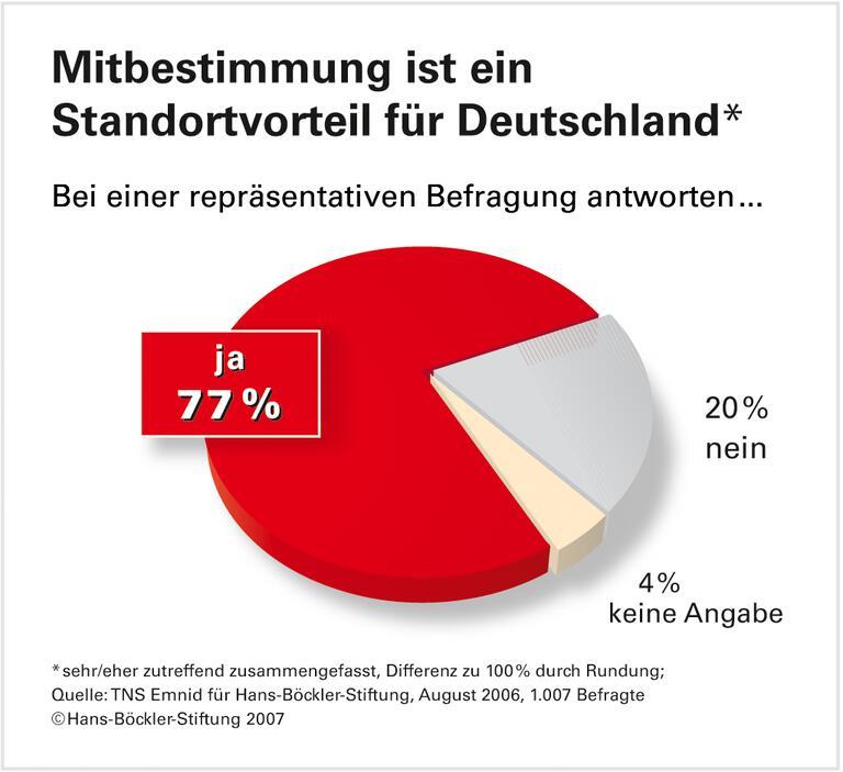 Mitbestimmung made in Germany: Eine Kultur, die allen nutzt
