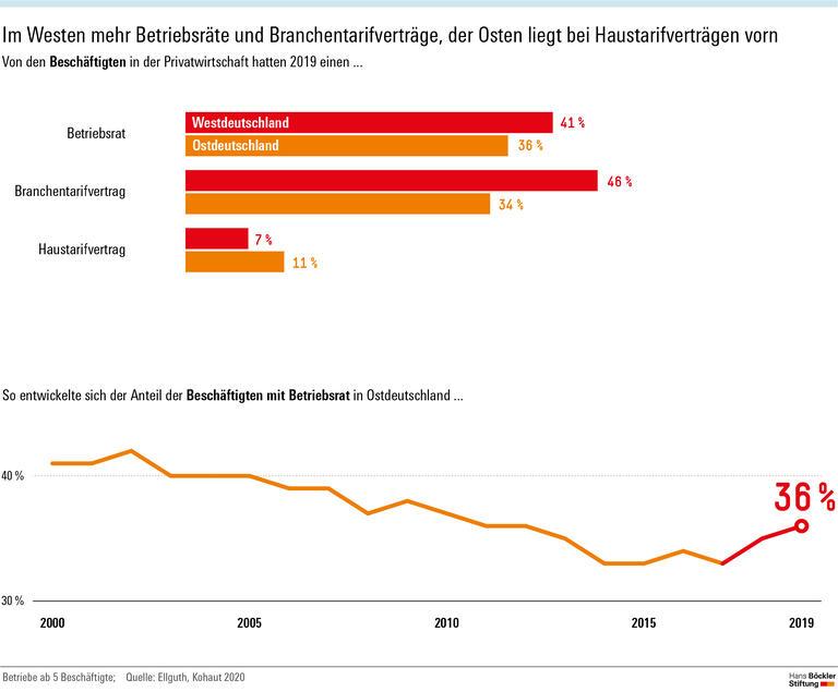 Ostdeutschland holt auf