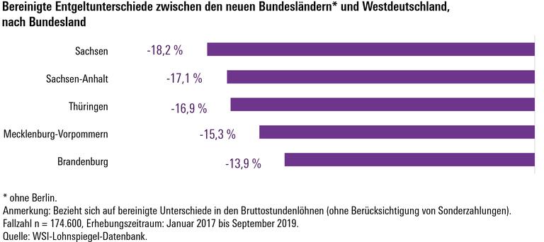 Ost-West-Unterschiede: 17 Prozent weniger Gehalt